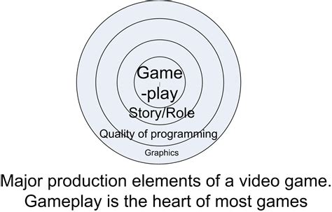 design elements of a game quot game design quot by lewis pulsipher web site