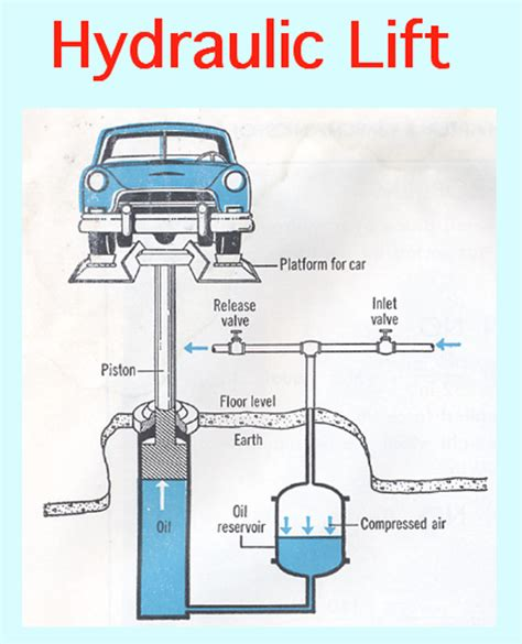 car hydraulic wiring diagram hydraulic wiring