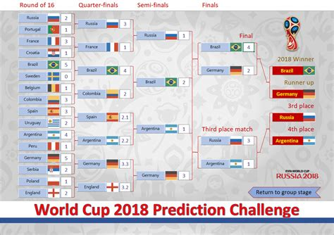 world cup result 2018 2018 world cup russia free predictor template spreadsheet1