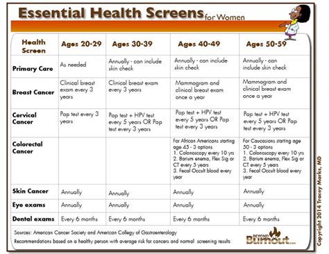essentials of health policy and essential health the essential health checks for