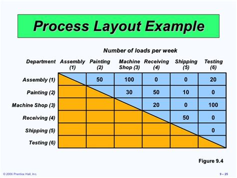 process layout strategy layout strategies