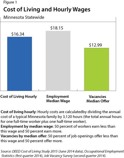 what is a comfortable salary what is a good salary and cost of living comparison tool