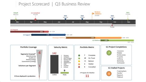 project scorecard template project scorecards for executive meetings 5 things you