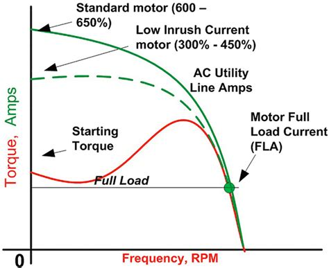 starting torque of capacitor start motor is select the right starting strategy for large motors pumps systems