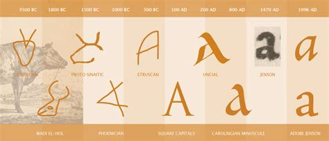 History Of The Letter J