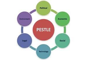 image gallery pestle diagram