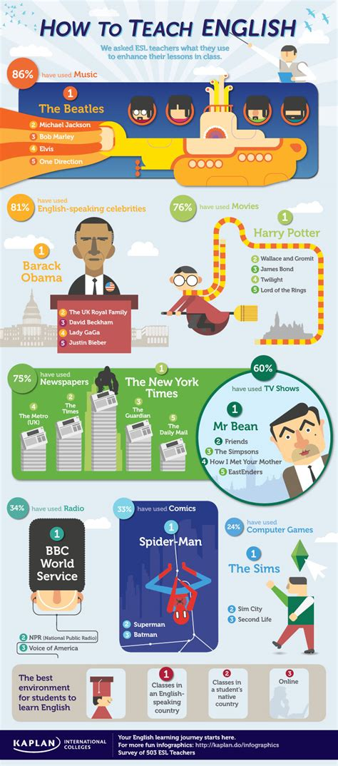 how to teach english infographic e learning infographics
