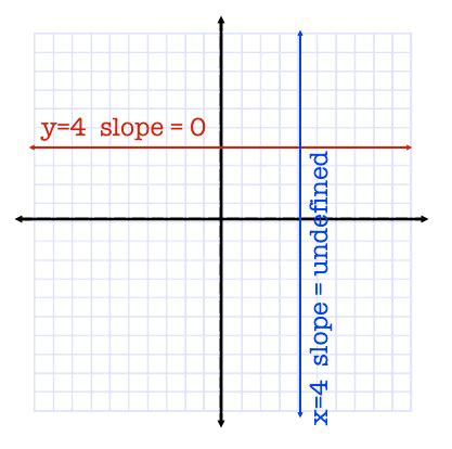 what is the slope of a line that is perpendicular to a - Slope With 0