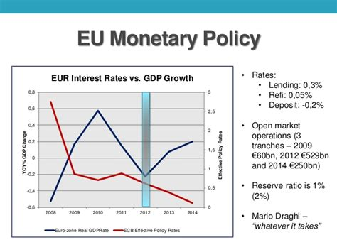 monetary policy vs fiscal policy monetary vs fiscal policy recommendations for eurozone 2014