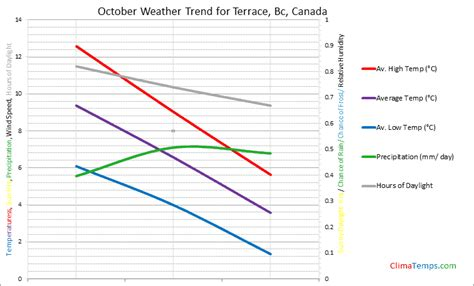 terrace bc weather weather in october in terrace bc canada