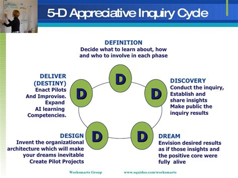 Comfort Reality Appreciative Inquiry Amp Strategy