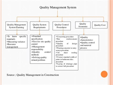 1 study on quality assurance and quality control