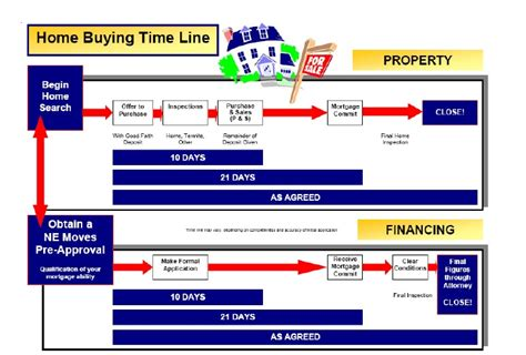 timeline buying a house process of buying a house timeline 28 images 70 real estate infographics use to