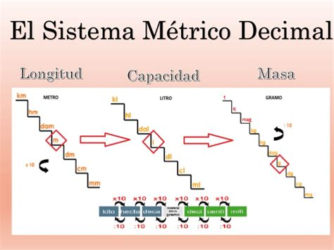 sistema internacional de medidas sistema metrico decimal sistema m 233 trico decimal