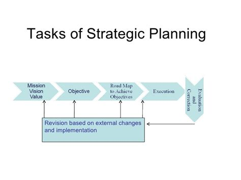 Mba Strategic Planning by Mba 700 2 Process Of Strategic Planning 1
