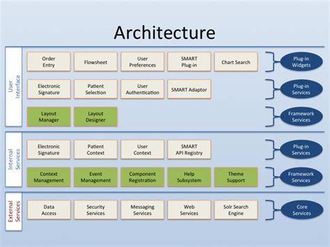 design framework software architecture composable software collaborative development and the