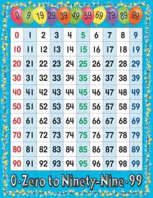 Number chart numbers 0 99 calloway house