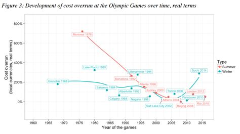 Of Colorado Mba Cost by The Cost Of Hosting Every Olympics Since 1964 World