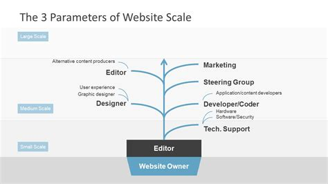 Website Scale Diagram Of Editor Slidemodel Corporate Governance Tools And Templates
