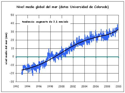 nivel del mar usted no se lo cree cambio clim 225 tico energ 237 a la fusi 243 n del hielo de