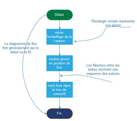 exemple diagramme flux comment cr 233 er un diagramme de flux efficacement