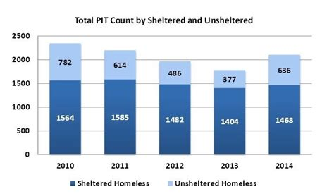 idaho housing and finance association it s tough to count idaho s homeless but here s why it s important boise state