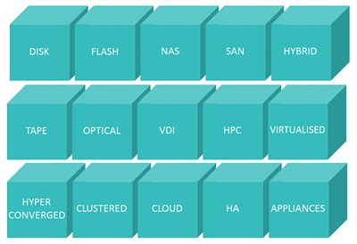data storage solutions a comprehensive list of data storage solutions we provide
