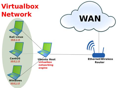 ideas network how to set and run nat virtual network on centos kali