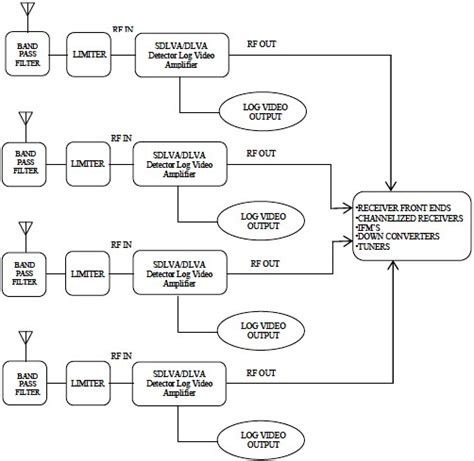 radar warning receiver block diagram the design of ultra narrow band lifiers using small