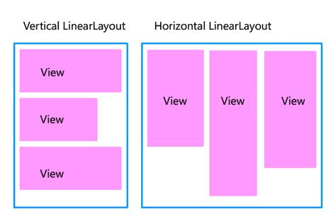 android linearlayout let s create the screen android ui layout and controls codeproject