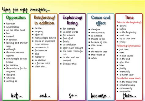 biography connectives ks2 great post by bio joe on developing literacy in science