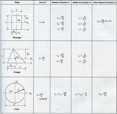 radius of gyration of rectangular section moment of inertia