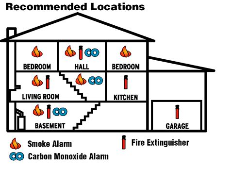 smoke detector placement where to place smoke alarms in