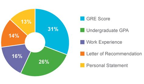 Low Gpa High Gre Mba by How Important Is The Gre For Graduate School