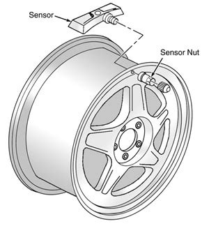 tpms wiring diagram tire pressure monitoring page 2 2013 fusion wiring diagram tire pressure monitor 48 wiring diagram images wiring diagrams
