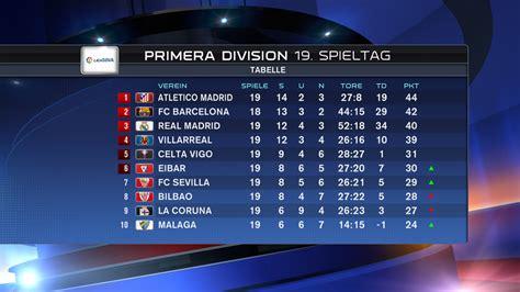 primera division tabelle die tabelle der primera division ssnhd scoopnest