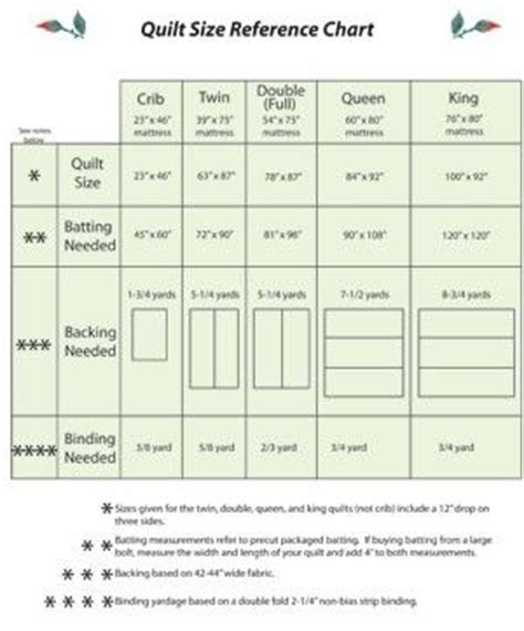 Quilt Sizes Measurements by 1000 Ideas About Quilt Size Charts On Quilt