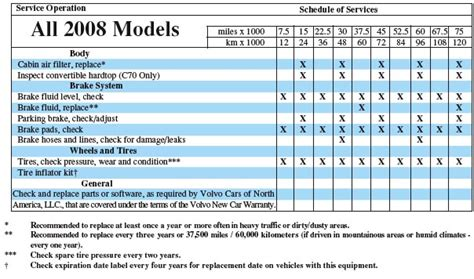 Volvo Maintenance Schedule Volvo Maintenance Service Operations All 2008 Models Pdf