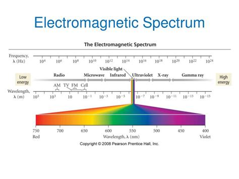 electromagnetic spectrum colors ppt spectroscopy and electron configurations powerpoint