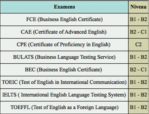 test inglese c2 choix d examens quelques clefs pour ne pas se tromper