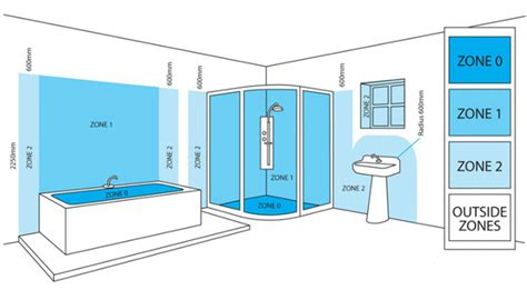 Bathroom Shower Zones Understanding Ip Ratings And Bathroom Zones Tap Warehouse