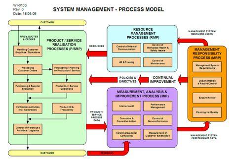 Management Report Format Exles