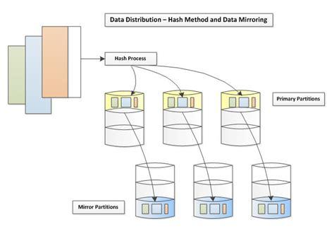 netezza architecture diagram ibm netezza the importance of data distribution for
