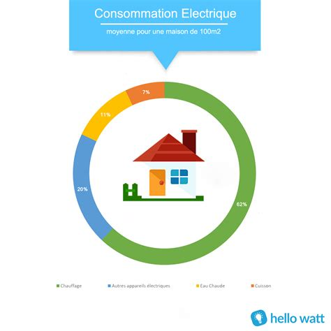 Calculer Consommation Electrique 5132 calculer consommation electrique comment calculer sa