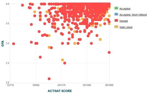 Avergae Gpa Of Mba Student For Harvard by Harvard Gpa Sat Score And Act Score Graph
