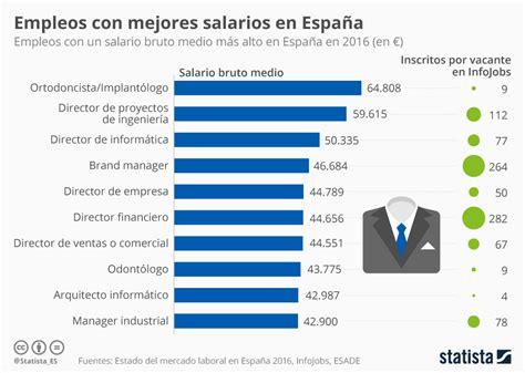 las 10 profesiones mejor pagadas en estados unidos gr 225 fico los puestos de trabajo mejor pagados en espa 241 a