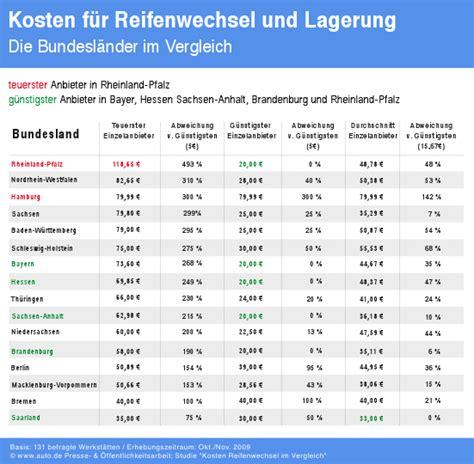 Auto Ummelden Kosten Rheinland Pfalz by Auto De Studie Reifenwechsel Und Lagerung
