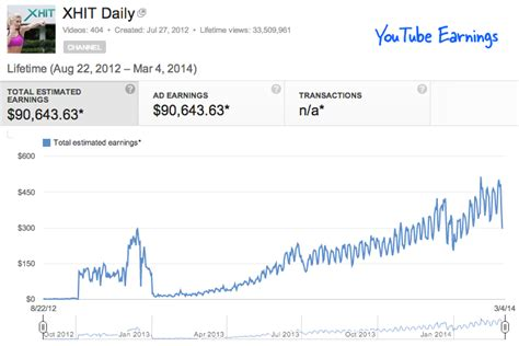 adsense youtube pay per view how much money can you make from youtube videos