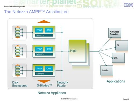 netezza architecture diagram hd wallpapers netezza architecture diagram wallpaper