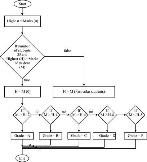flowchart of calculator chapter 8 solutions problem solving and programming